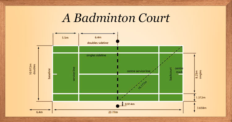 Badminton badminton rules learn badminton yogems for Indoor badminton court height