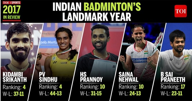 Indian Badminton landmark years