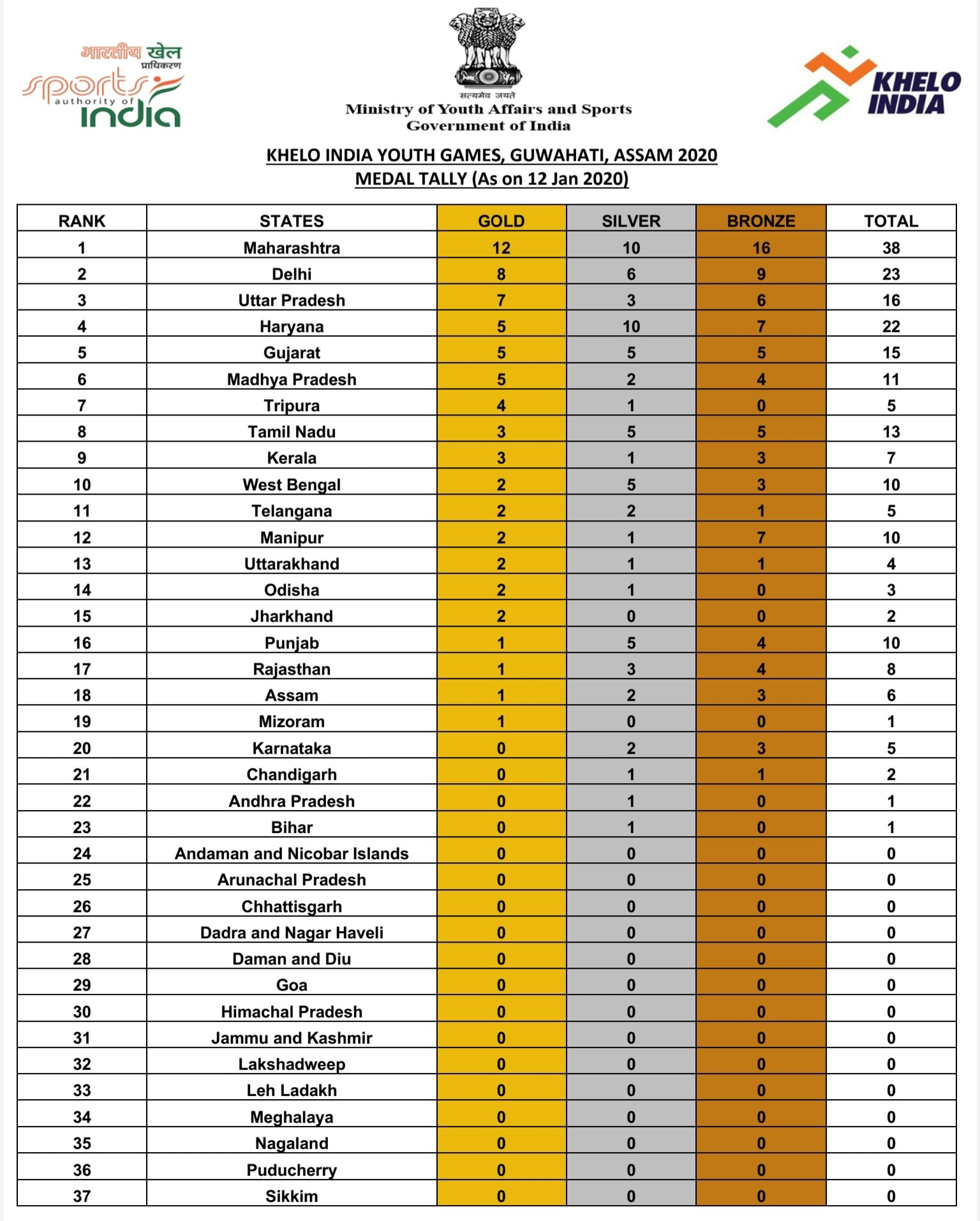 Khelo India Medal Tally